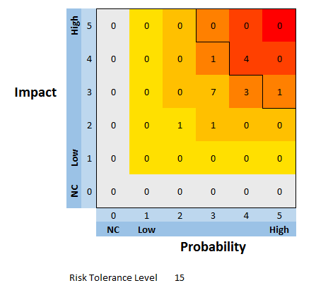 Risk management trading systems