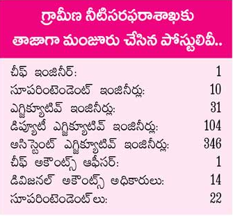 Telangana Water Grid TWG Recruitment 2015