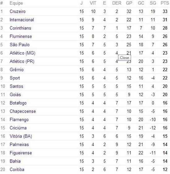 Classificação Campeonato Brasileiro Serie A  2014 /15° Rodada