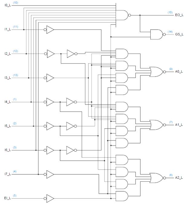 vlsi design encoders using ics with vhdl programming  figure 5 logic diagram for the 74x148 8 input priority encoder, including pin numbers for a standard 16 pin dual in line package