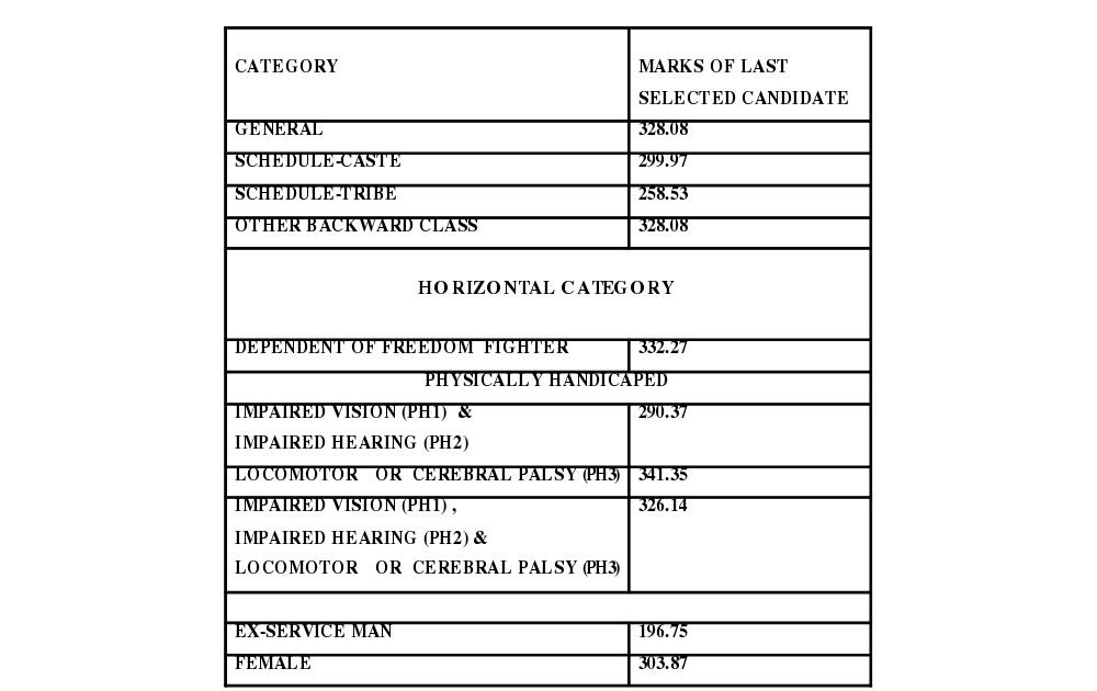 List of Universities and Names of Teacher