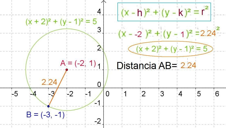 Sustituimos esta magnitud en la fórmula y ya tenemos la ecuación de ...