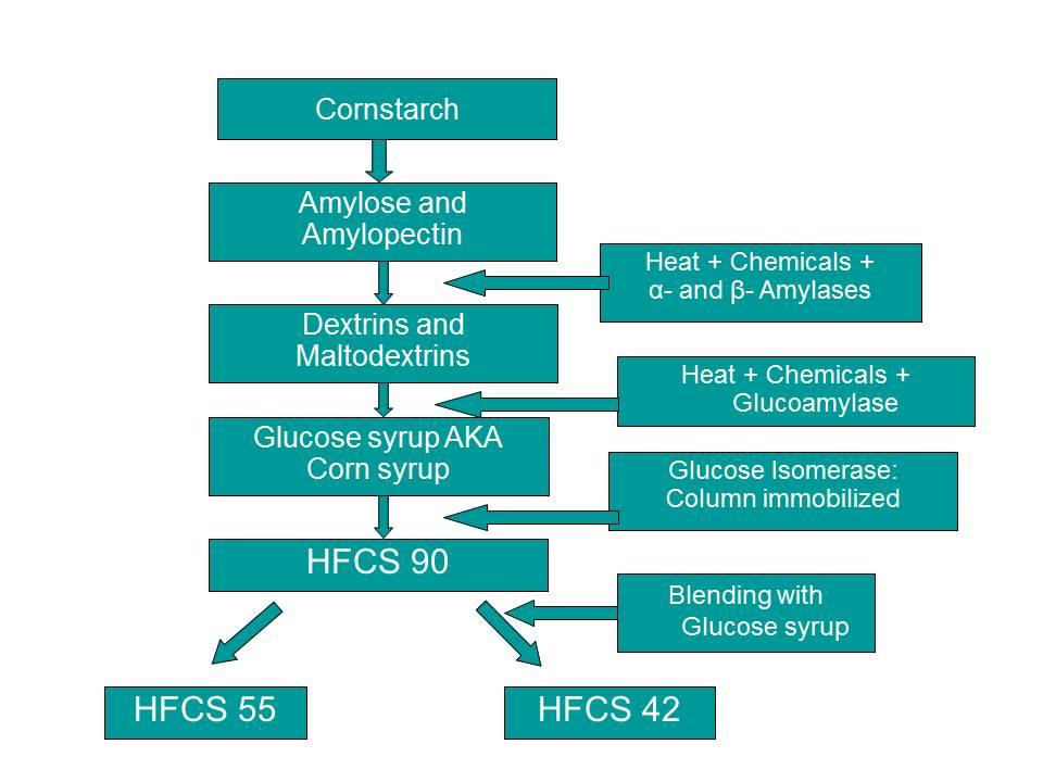 HFCS+Schematic.jpg