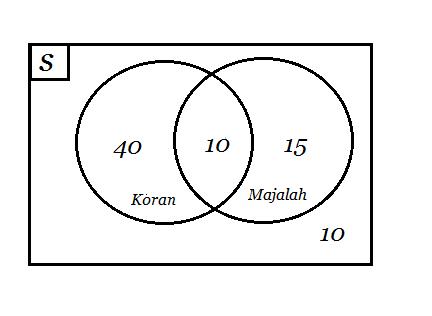 Random story my story etc contoh soal dan jawaban diagram venn ccuart Image collections