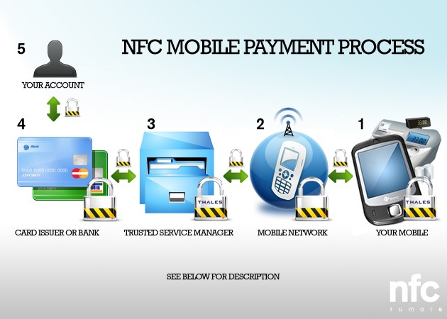 Mobile Payment Trends For 2015