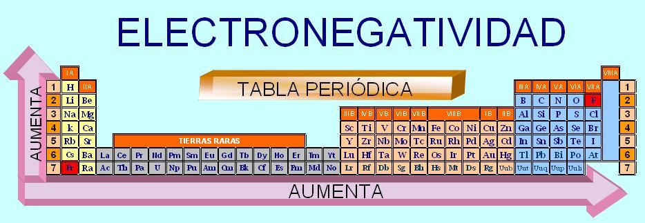 proyecto - Tabla Periodica De Los Elementos Quimicos Con Electronegatividad