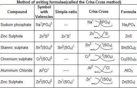 chem brains method of writing chemical formulae. Black Bedroom Furniture Sets. Home Design Ideas