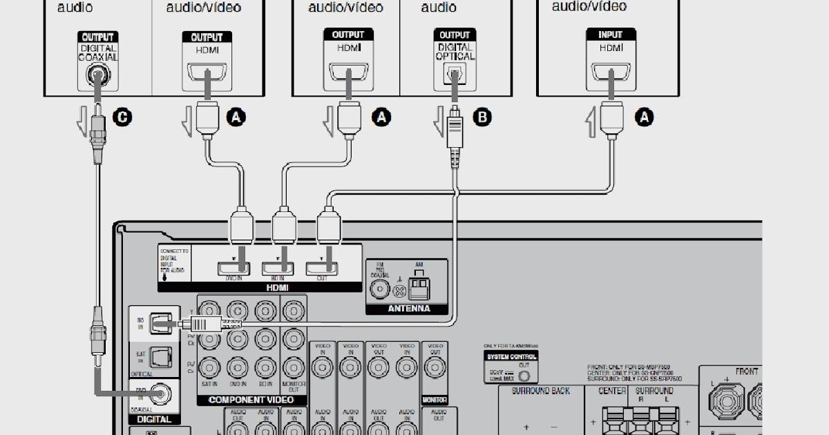 Sony mu te ki lovers conexiones de fuentes de sonido al for Mueble muteki 5 2