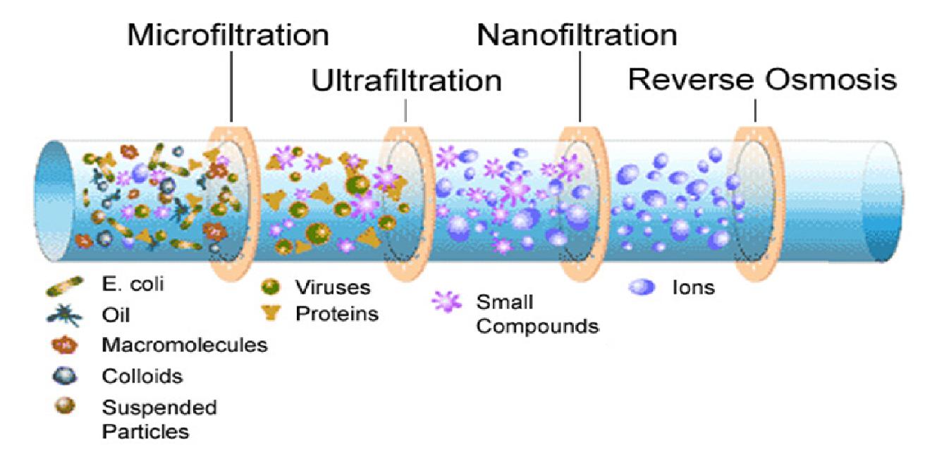 Microfiltration, Ultrafiltration, Nanofiltration, Reverse Osmosis