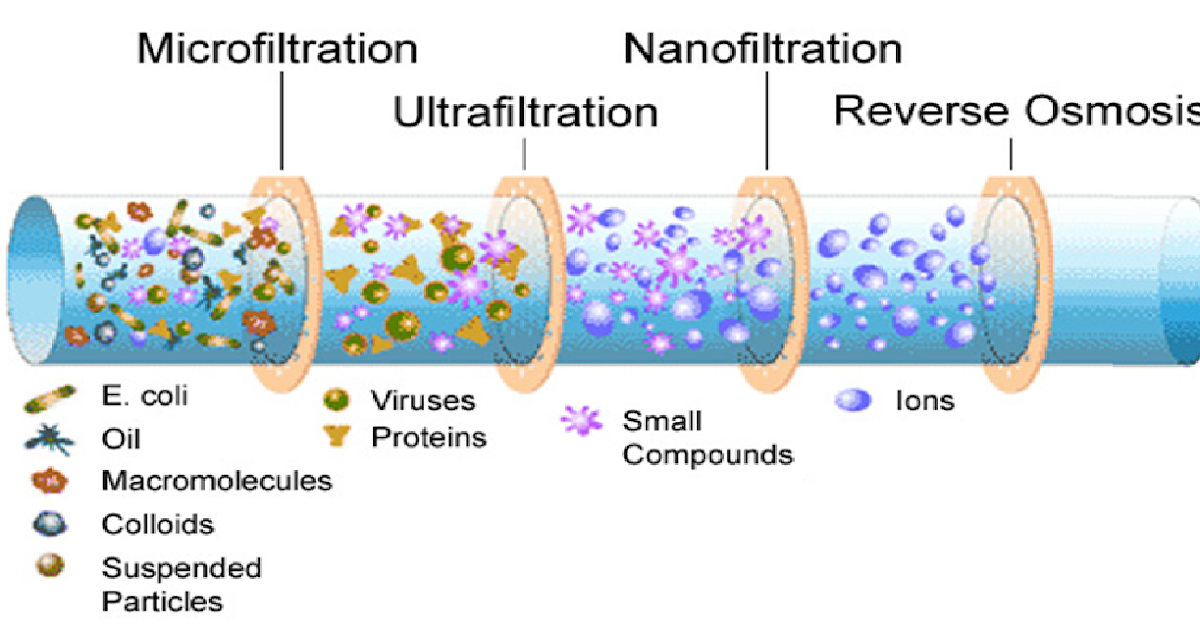 Ultrafiltration Nanofiltration And Reverse Osmosis Wiki