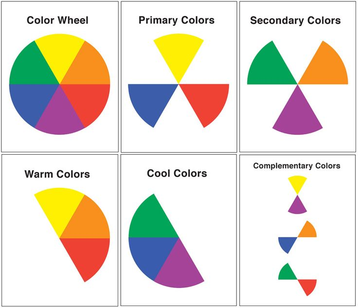 We Are Going To Work On Colour Drawing A Wheel Using Primary And Secondary Colours