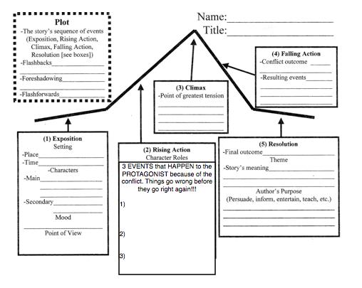 Gphs English Iii Ms K Major Grade 2 Dramatic Structure