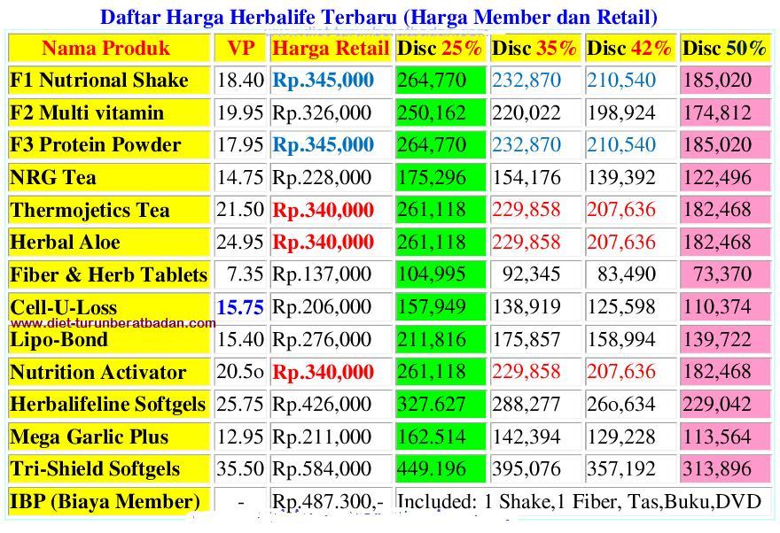 Daftar Harga Produk dan Paket Herbalife Terbaru 2019