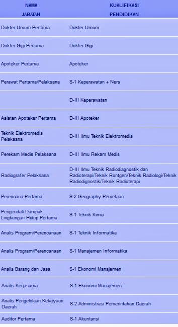 Lowongan Cpns Pemprov Aceh Tahun 2014 Rekrutmen Lowongan Kerja April 2018