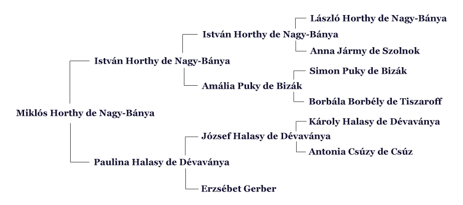 Religion Family Tree