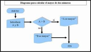 Dfd diagrama de flujo receta de cocina una partitura musical los planos con las instrucciones para construir una casa ccuart Image collections