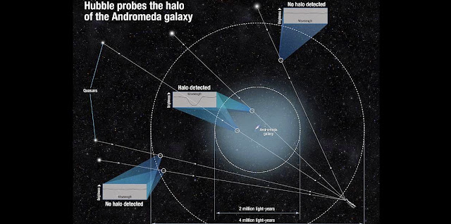This diagram shows how scientists determined the size of the halo of the Andromeda galaxy. Because the gas in the halo is dark, the team measured it by using the light from quasars, the very distant bright cores of active galaxies powered by black holes. They observed the quasars' light as it traveled through the intervening gas. The halo's gas absorbed some of that light and made the quasar appear darker in a very small wavelength range. By measuring the tiny dip in brightness at that specific range, scientists could tell how much gas is between us and each quasar. Some quasars showed no dip in brightness, and this helped define the size of the halo. Credit: NASA, ESA, N. Lehner and J.C. Howk (University of Notre Dame), and B. Wakker (University of Wisconsin, Madison)