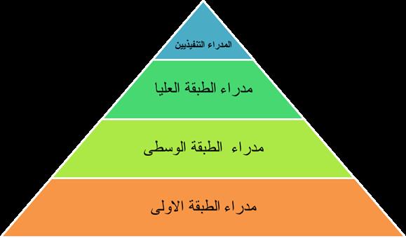 الهيكل الاداري
