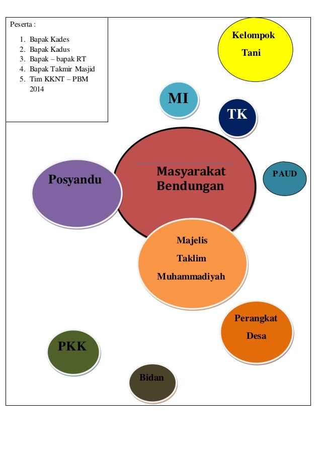 Diagram venn kebidanan komunitas judul dan keterangan ccuart Image collections