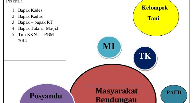 Contoh diagram venn all kind of wiring diagrams diagram venn kebidanan komunitas rh yuraravensca blogspot com contoh diagram venn himpunan bagian contoh diagram venn gabungan 2 himpunan ccuart