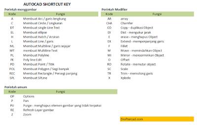 Kode shortcut Autocad - key code
