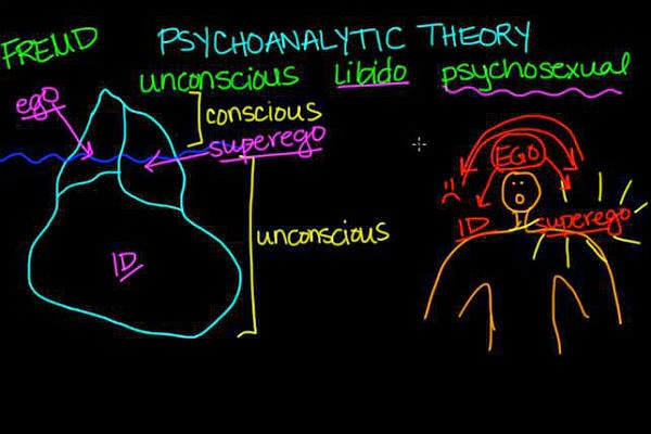 teoria psihanalitica sigmund freud