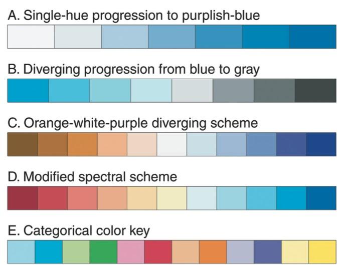 Scientific Figure Design Meeting Recap Colors In Figures