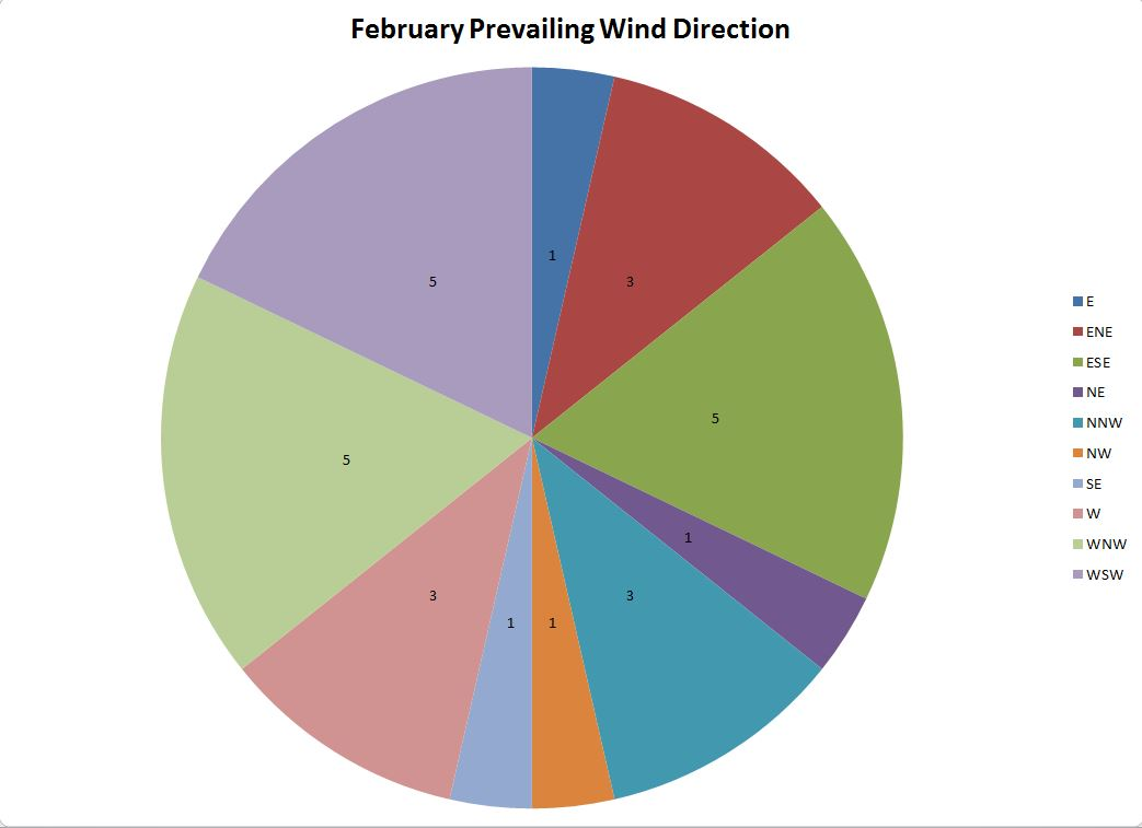 Seans Weather Blog Data Analysis
