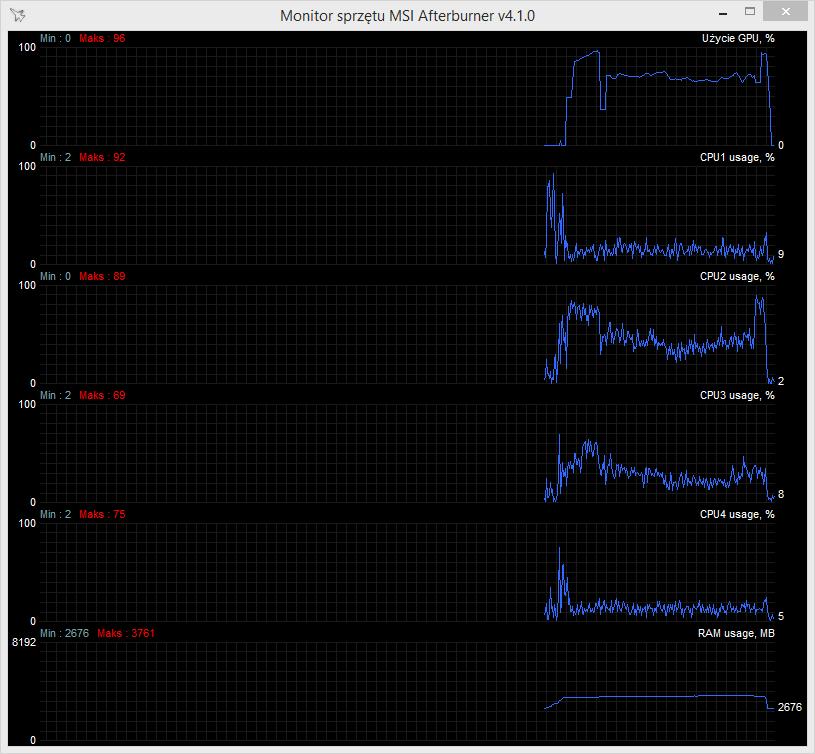 Obciążenie komputera podczas nagrywania programem Action! do formatu MP4 (AMD APP)