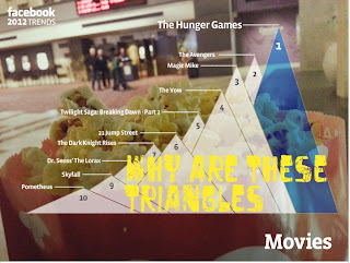 Popular movies infographic - used scaled TRIANGLES for some reason. Not a good effect