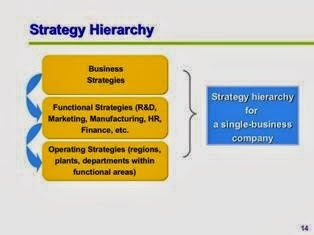 Strategic Planning For Managers PPT Slide 2