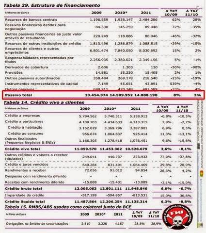 BANIF - um roubo maior que o BPN,  16 biliões de euros
