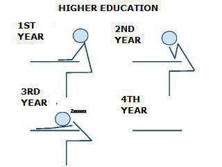 Life of a Student in Higher Education System