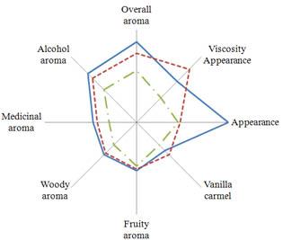 ... salah satu teknik analisis deskriptif utama dalam evaluasi sensorik
