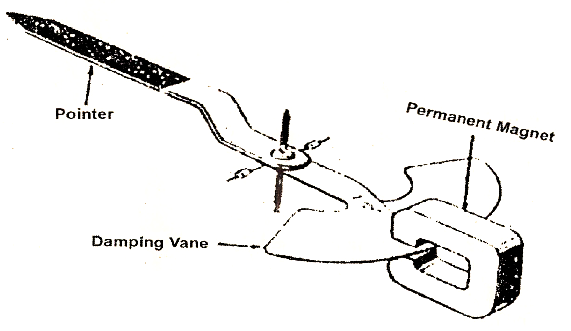 electrical topics  methods of production of damping torque
