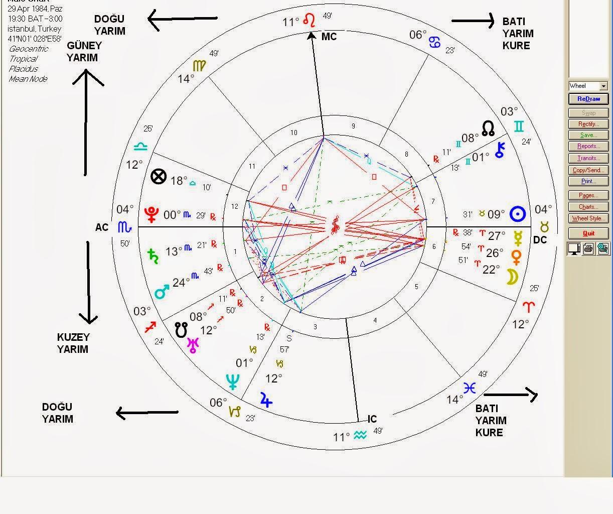 Astroloji Evlilik
