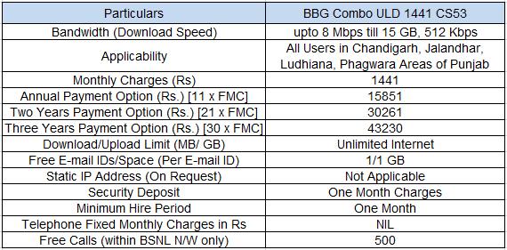 BSNL Punjab 8Mbps Unlimited Broadband Internet Plan