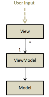 MVVM Diagram