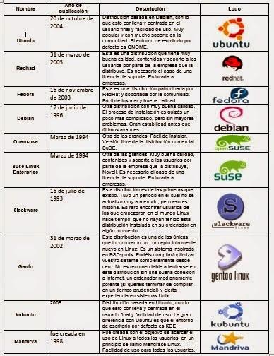 Investigue y elabore una tabla sobre las Distribuciones de Linux, su año de Publicación, una descripción, los requisitos de instalación y el logo.