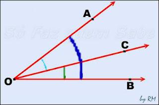 Os ângulos consecutivos têm o vértice e um lado  em comum