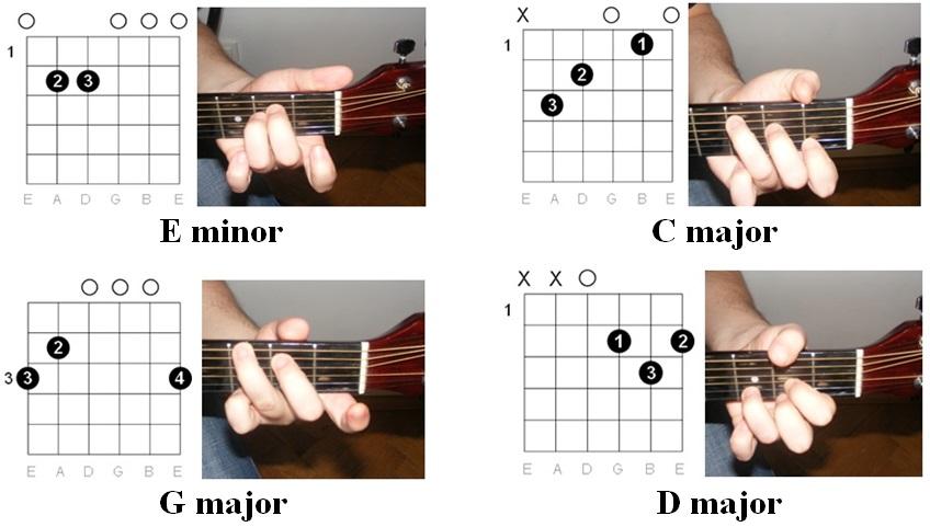 Easy Guitar Tabs: Easy Guitar Tabs: Avril Lavigne