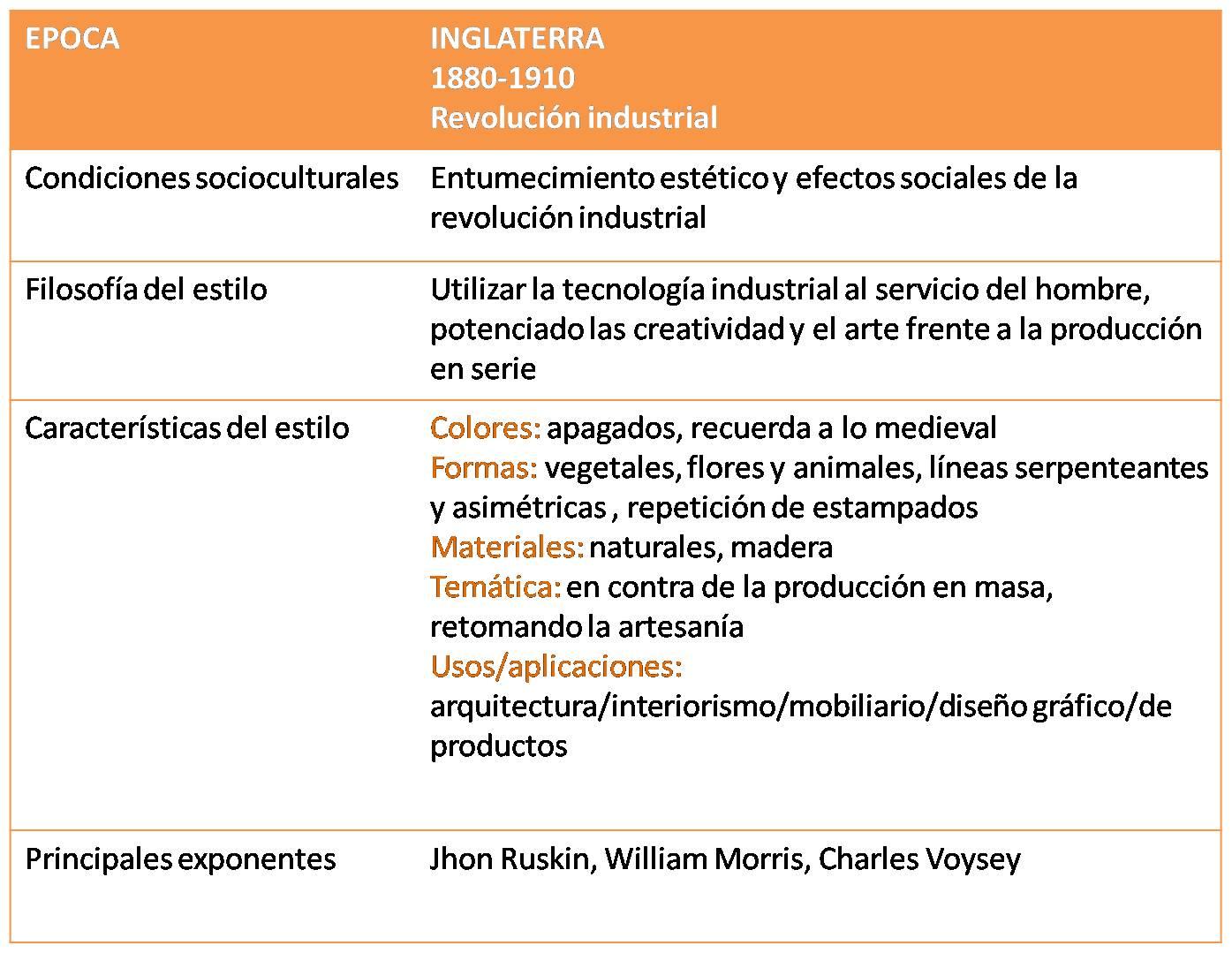 Caracteristicas Generales Arts Amp Crafts Cultura Del