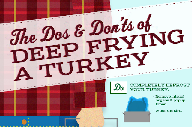 Image: The Dos And Don'ts Of Deep Frying A Turkey