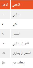 تعلم البرمجة بلغة c للمبتدئين الدرس 7 : الاوامر الشرطية if و else الرمز_المس�