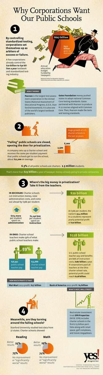 Why corporations want our public schools (from YES!)