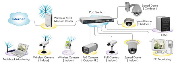 Cctv And Security Cameras Blog  What Is The Differance