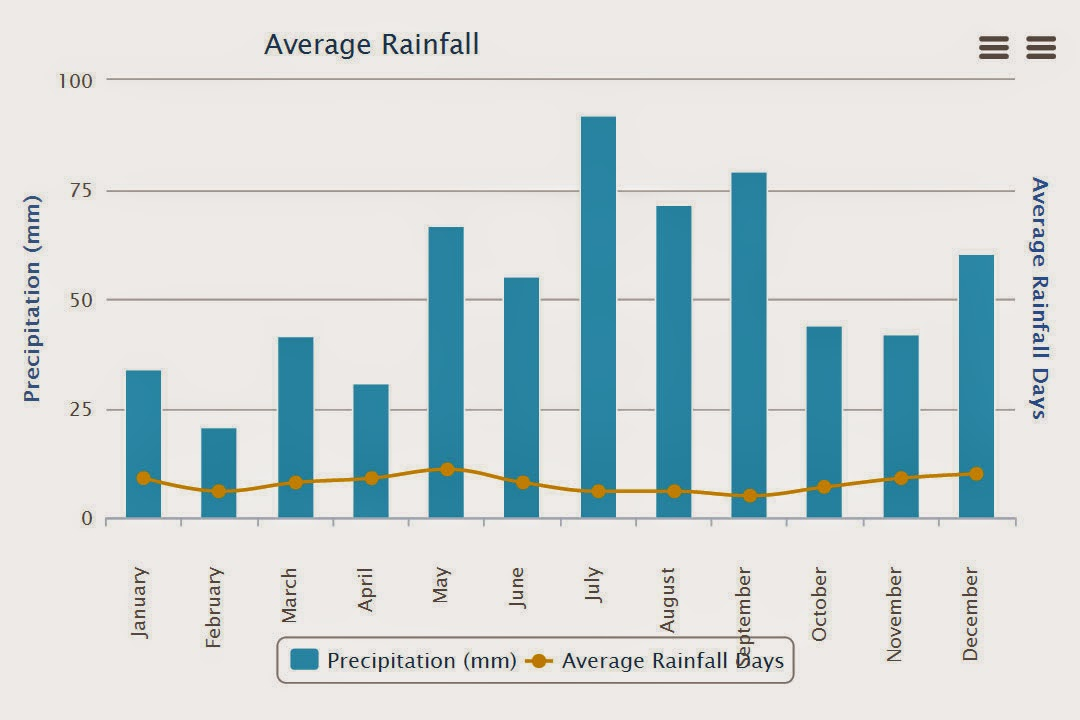 Average rainfall for where I am