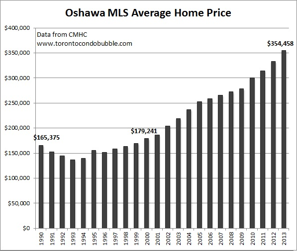 oshawa average home price graph