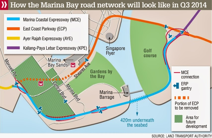 MCE will do more than offer motorists a new, smoother connection between the eastern and western parts of the island. It will also link them directly to the heart of the downtown area at Marina South, through new connections with Central Boulevard, Marina Boulevard and Maxwell Road.