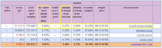 טבלה מסכמת - תשואות ודמי ניהול ממוצעים